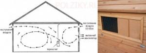 Как построить вентиляцию в курятнике