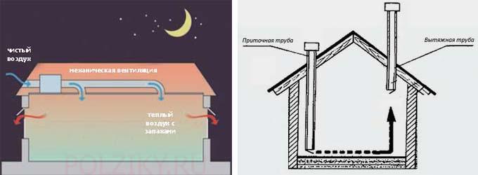 Вентиляция аринудиткльная в курятнике зимой