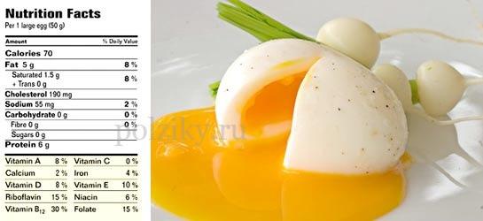 Какие витамины в яйцах