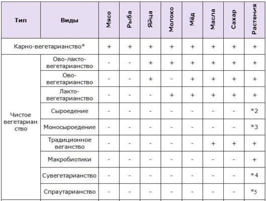 Таблица разрешенного питания чистых вегетарианцев