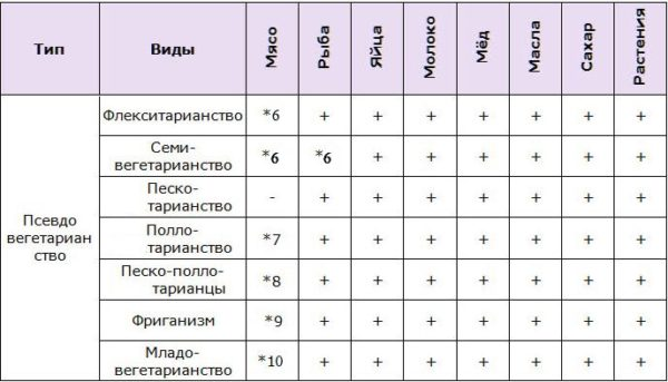 Таблица питания псевдовегетарианцев