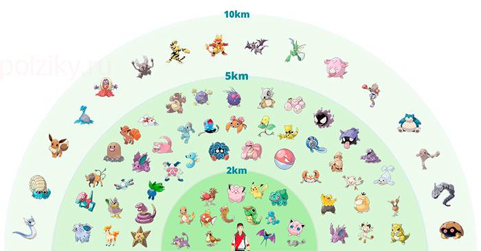 Виды покемонокв в зависимости от пройденного километрожа с инкубатором